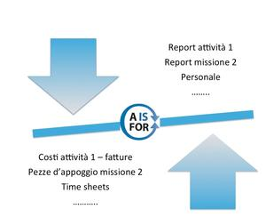Audit e review progetto